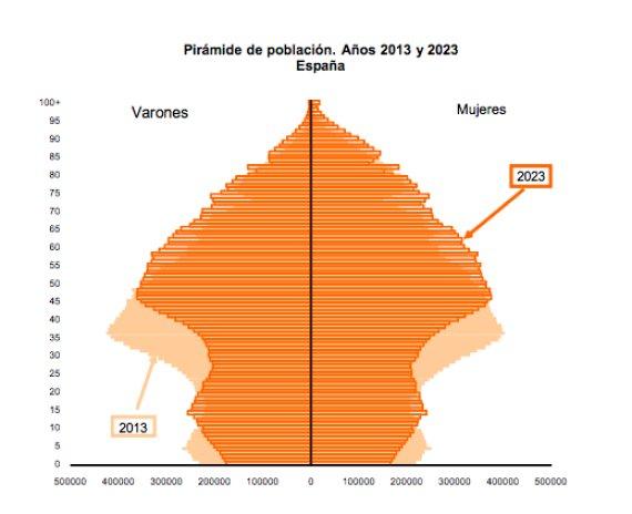 Estadísticas nacimiento en España